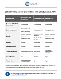Elastic Sites vs VPS Solution Comparision